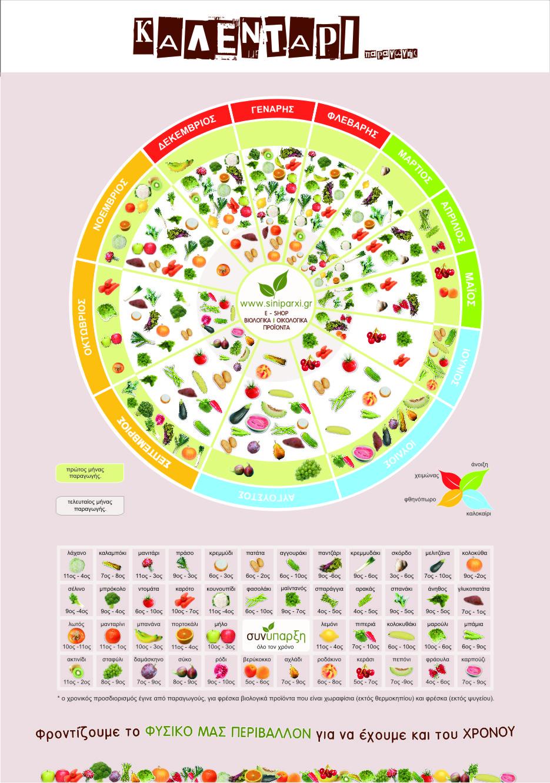 βιολογικά προϊόντα, βιολογικά Θεσσαλονίκη, βιολογικά στο σπίτι σου,